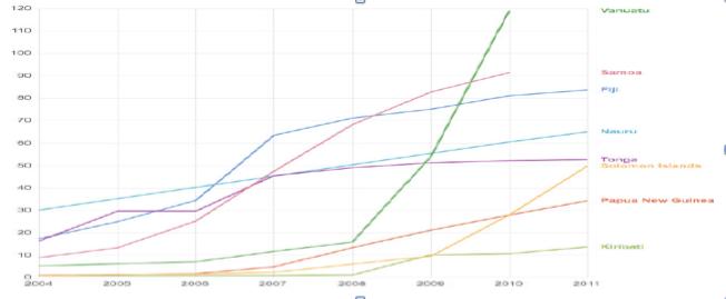 圖:南太平洋若干國家之手機訂戶(每100人)增勢