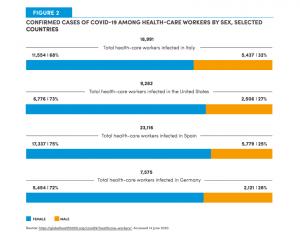 「聯合國婦女署報告」呈現意大利、西班牙、美國與德國從事照護工作的人口中,女性(藍色呈現)的確診比例高於男性罹病率。圖:出自聯合國婦女署報告,頁7